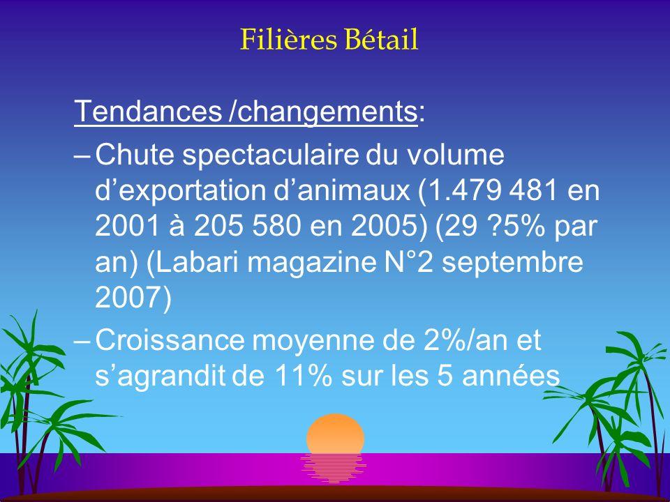 Filières Bétail Tendances /changements: –Chute spectaculaire du volume dexportation danimaux (1.479 481 en 2001 à 205 580 en 2005) (29 ?5% par an) (La