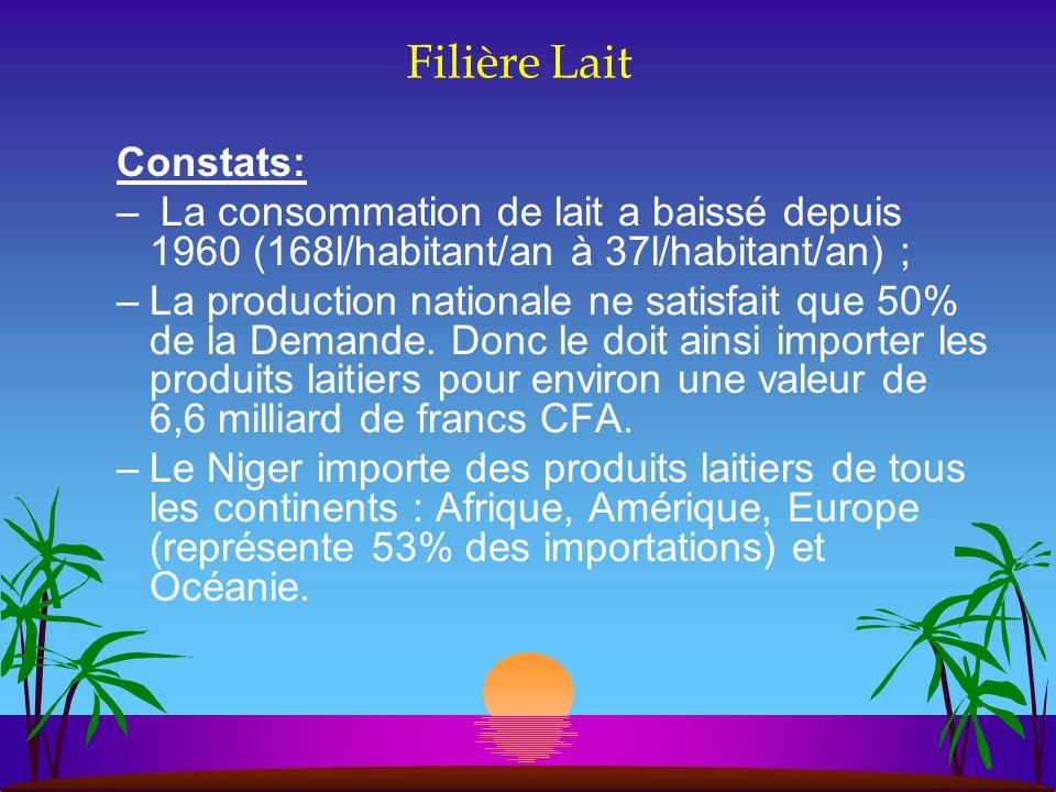 Filière Lait Constats: – La consommation de lait a baissé depuis 1960 (168l/habitant/an à 37l/habitant/an) ; –La production nationale ne satisfait que