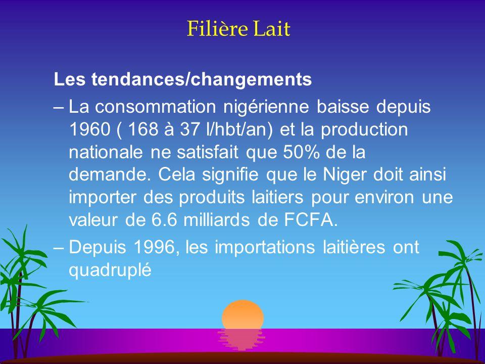 Filière Lait Les tendances/changements –La consommation nigérienne baisse depuis 1960 ( 168 à 37 l/hbt/an) et la production nationale ne satisfait que