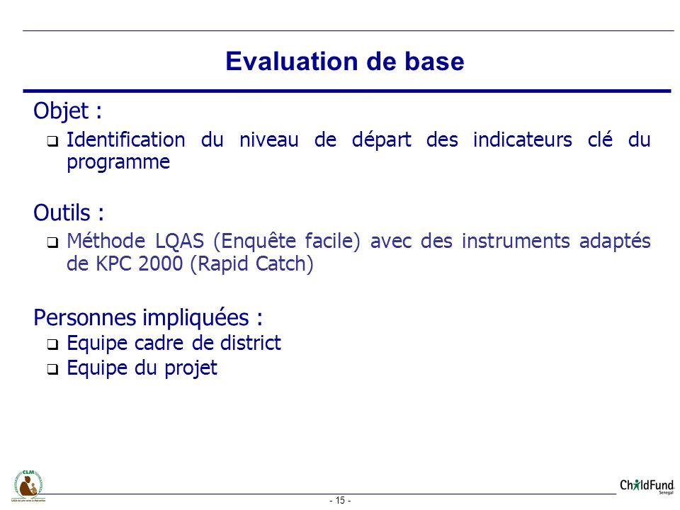- 15 - Objet : Identification du niveau de départ des indicateurs clé du programme Outils : Méthode LQAS (Enquête facile) avec des instruments adaptés de KPC 2000 (Rapid Catch) Personnes impliquées : Equipe cadre de district Equipe du projet Evaluation de base