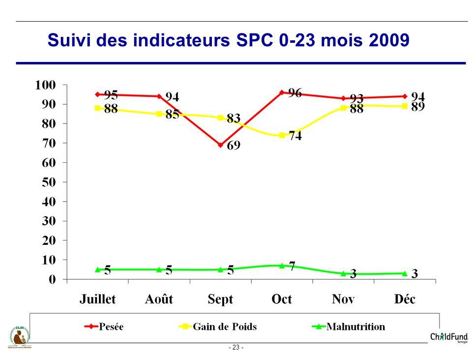 - 23 - Suivi des indicateurs SPC 0-23 mois 2009