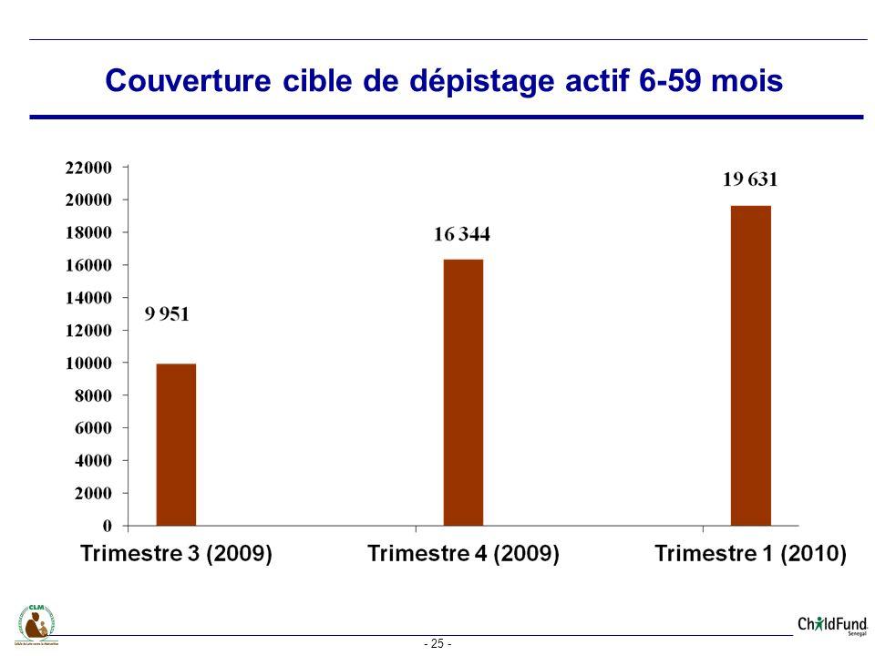 - 25 - Couverture cible de dépistage actif 6-59 mois