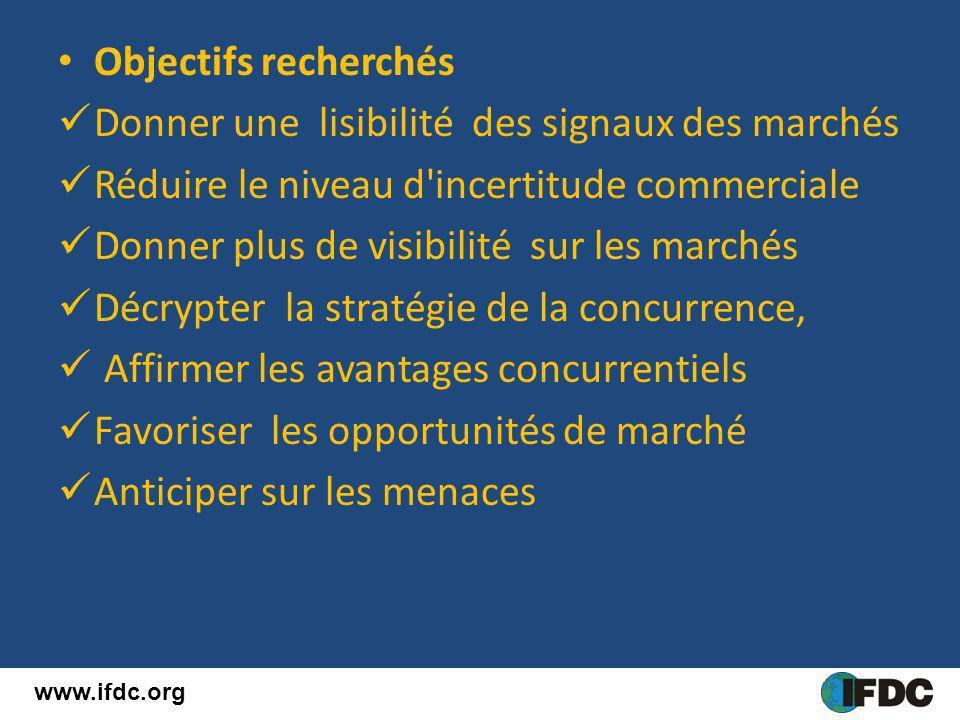 Objectifs recherchés Donner une lisibilité des signaux des marchés Réduire le niveau d'incertitude commerciale Donner plus de visibilité sur les march