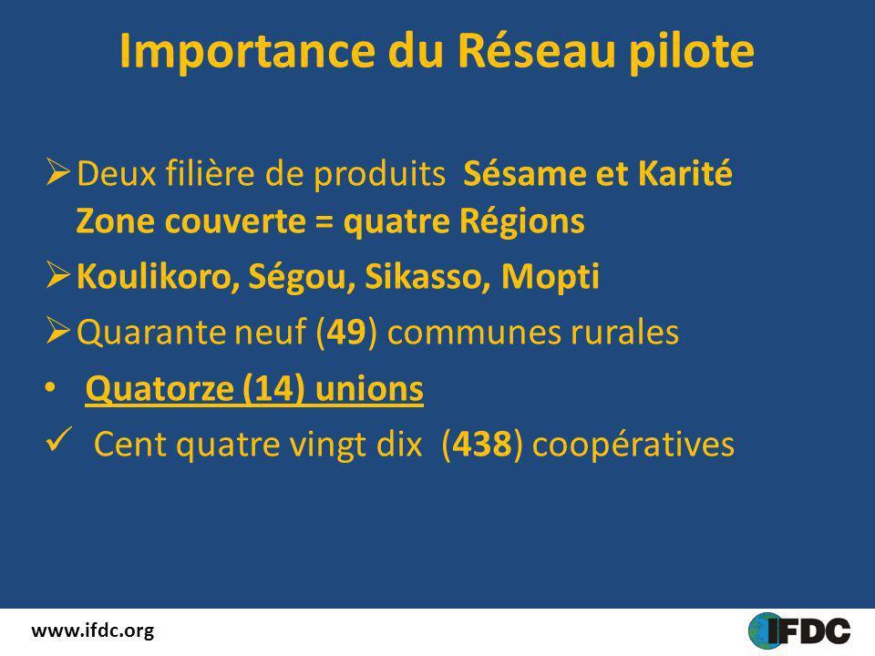 Importance du Réseau pilote Deux filière de produits Sésame et Karité Zone couverte = quatre Régions Koulikoro, Ségou, Sikasso, Mopti Quarante neuf (4
