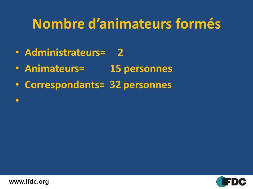 Nombre danimateurs formés Administrateurs= 2 Animateurs= 15 personnes Correspondants= 32 personnes www.ifdc.org