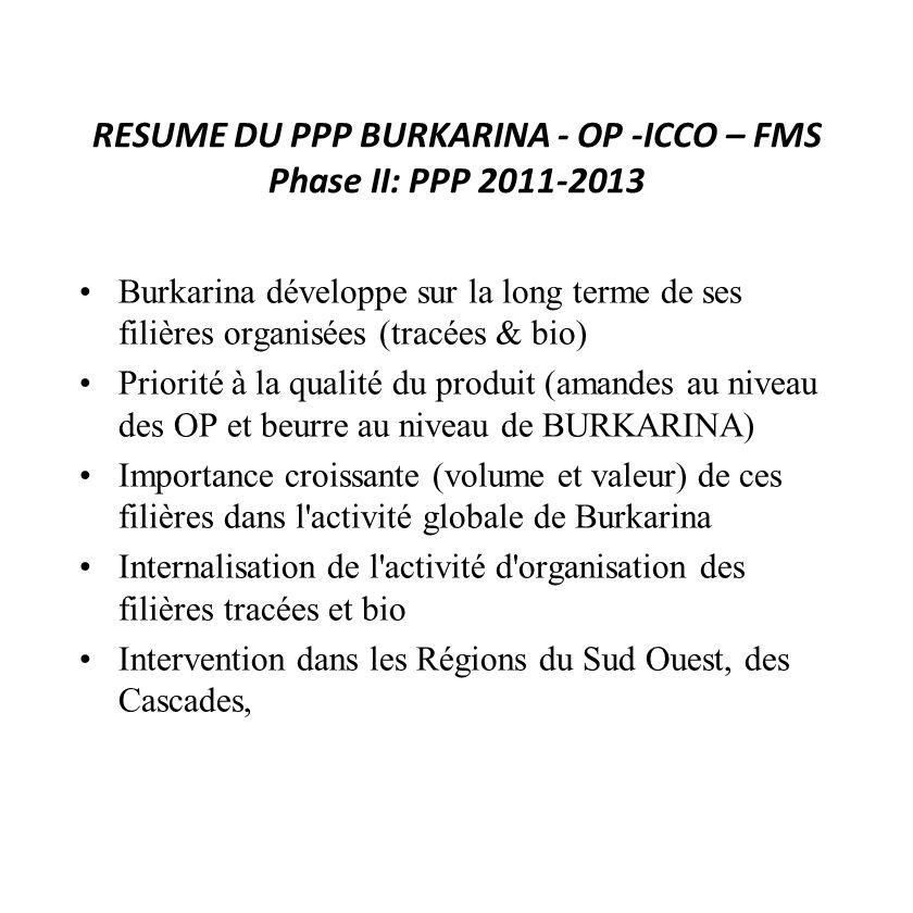 RESUME DU PPP BURKARINA - OP -ICCO – FMS Phase II: PPP 2011-2013 Burkarina développe sur la long terme de ses filières organisées (tracées & bio) Prio
