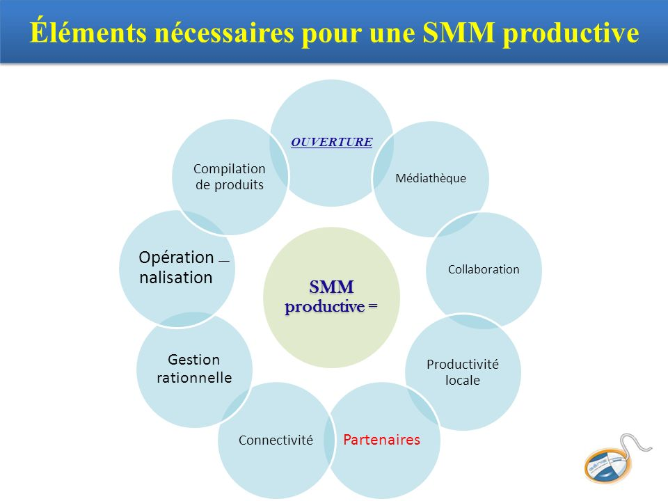 SMM productive = OUVERTURE MédiathèqueCollaboration Productivité locale Partenaires Connectivité Gestion rationnelle Opération nalisation Compilation de produits Éléments nécessaires pour une SMM productive