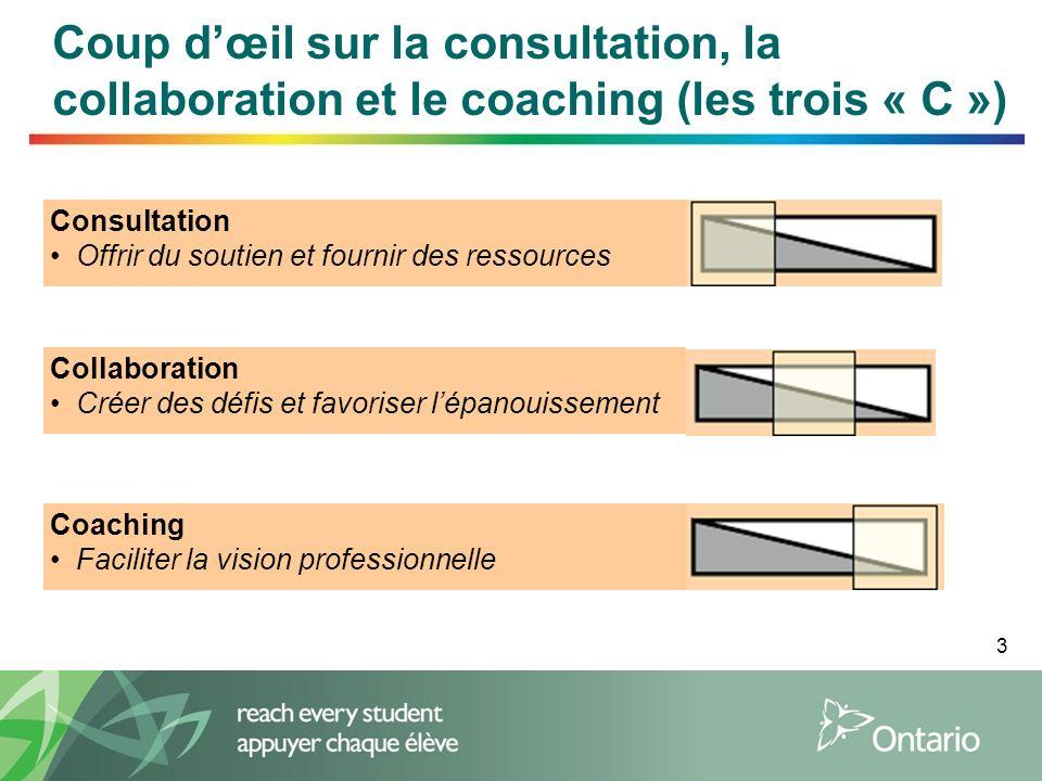 3 Consultation Offrir du soutien et fournir des ressources Collaboration Créer des défis et favoriser lépanouissement Coaching Faciliter la vision pro
