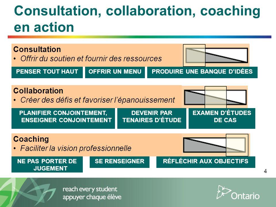 4 Consultation, collaboration, coaching en action Consultation Offrir du soutien et fournir des ressources PENSER TOUT HAUTOFFRIR UN MENUPRODUIRE UNE