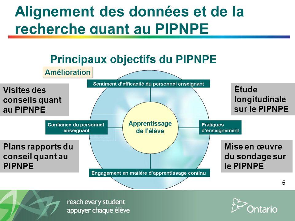 55 Alignement des données et de la recherche quant au PIPNPE Plans rapports du conseil quant au PIPNPE Étude longitudinale sur le PIPNPE Visites des conseils quant au PIPNPE Mise en œuvre du sondage sur le PIPNPE