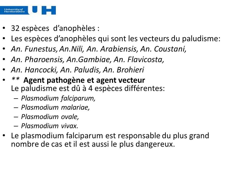 32 espèces danophèles : Les espèces danophèles qui sont les vecteurs du paludisme: An. Funestus, An.Nili, An. Arabiensis, An. Coustani, An. Pharoensis