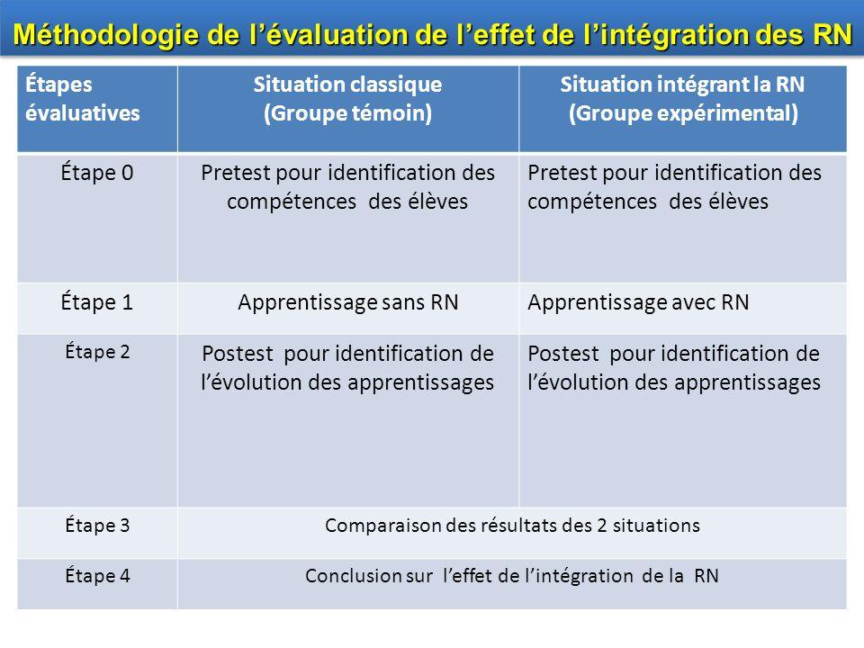Étapes évaluatives Situation classique (Groupe témoin) Situation intégrant la RN (Groupe expérimental) Étape 0Pretest pour identification des compéten