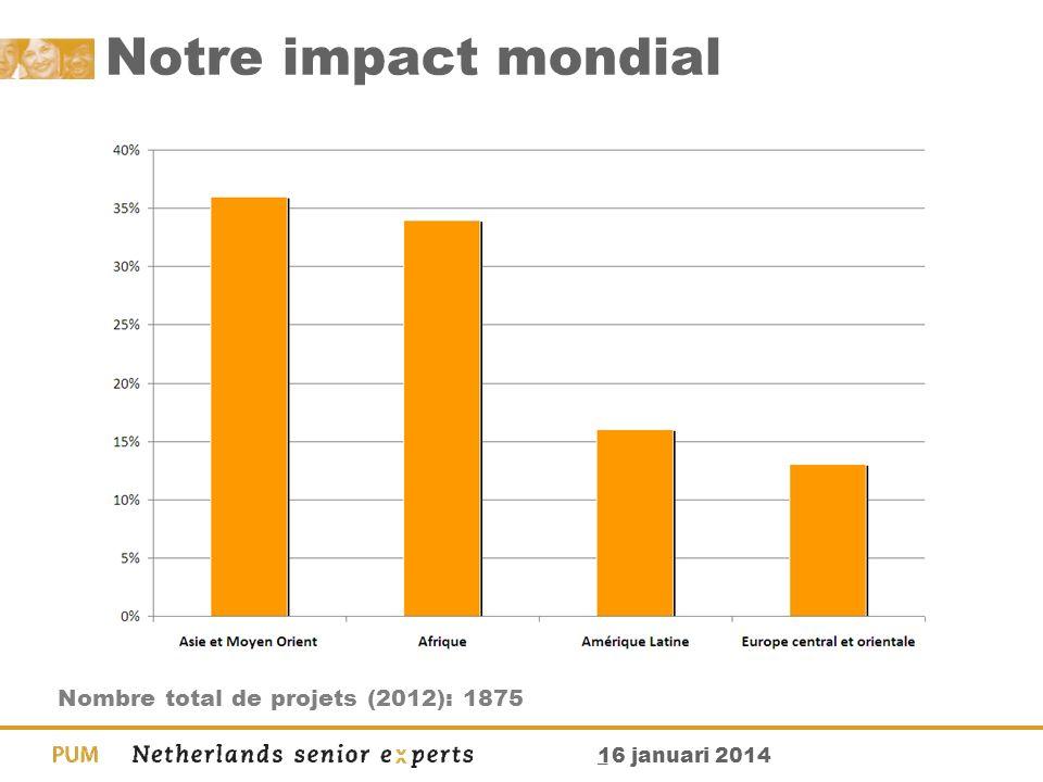_ 16 januari 2014 Notre impact mondial Nombre total de projets (2012): 1875