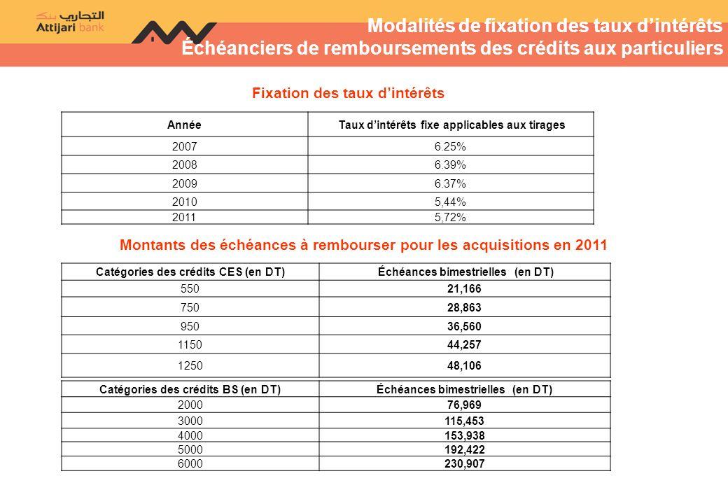 Modalités de fixation des taux dintérêts Échéanciers de remboursements des crédits aux particuliers Fixation des taux dintérêts Catégories des crédits CES (en DT) Échéances bimestrielles (en DT) 55021,166 75028,863 95036,560 115044,257 125048,106 Année Taux dintérêts fixe applicables aux tirages 20076.25% 20086.39% 20096.37% 20105,44% 20115,72% Montants des échéances à rembourser pour les acquisitions en 2011 Catégories des crédits BS (en DT)Échéances bimestrielles (en DT) 200076,969 3000115,453 4000153,938 5000192,422 6000230,907