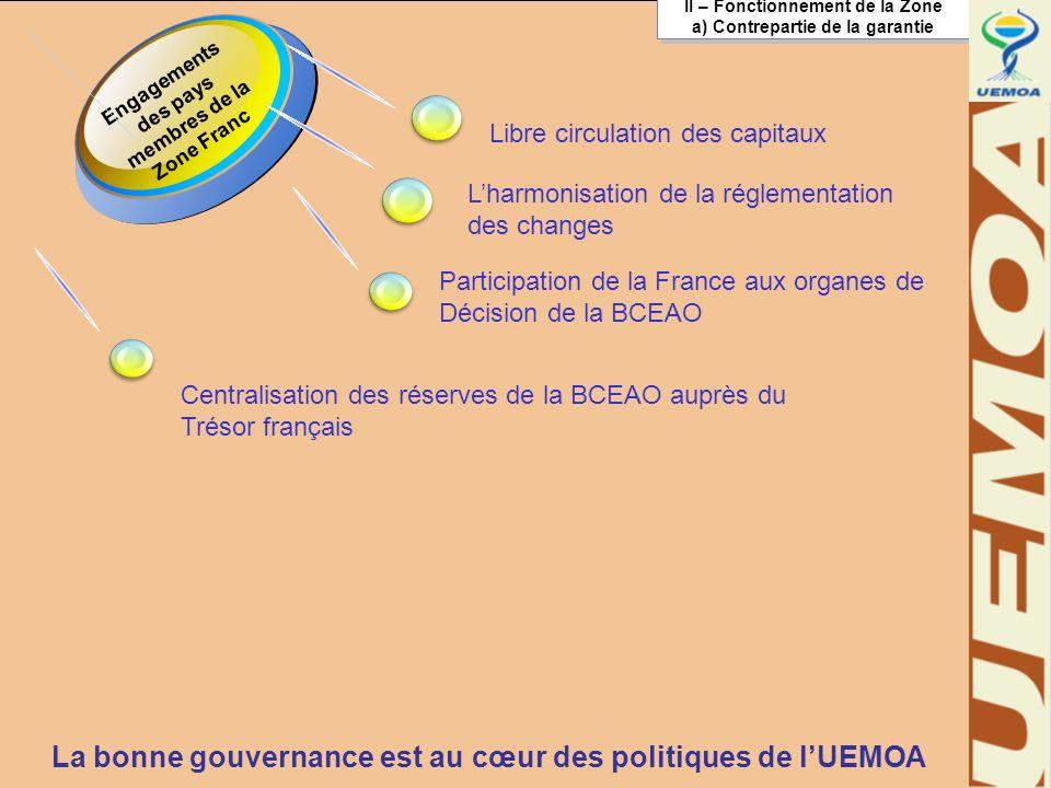 6 II – Fonctionnement de la Zone a) Contrepartie de la garantie II – Fonctionnement de la Zone a) Contrepartie de la garantie Engagements des pays membres de la Zone Franc Lharmonisation de la réglementation des changes Libre circulation des capitaux La bonne gouvernance est au cœur des politiques de lUEMOA Centralisation des réserves de la BCEAO auprès du Trésor français Participation de la France aux organes de Décision de la BCEAO