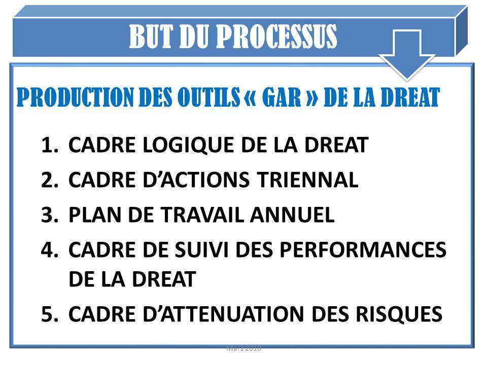 PRODUCTION DES OUTILS « GAR » DE LA DREAT 1.CADRE LOGIQUE DE LA DREAT 2.CADRE DACTIONS TRIENNAL 3.PLAN DE TRAVAIL ANNUEL 4.CADRE DE SUIVI DES PERFORMANCES DE LA DREAT 5.CADRE DATTENUATION DES RISQUES Mars 2010 BUT DU PROCESSUS