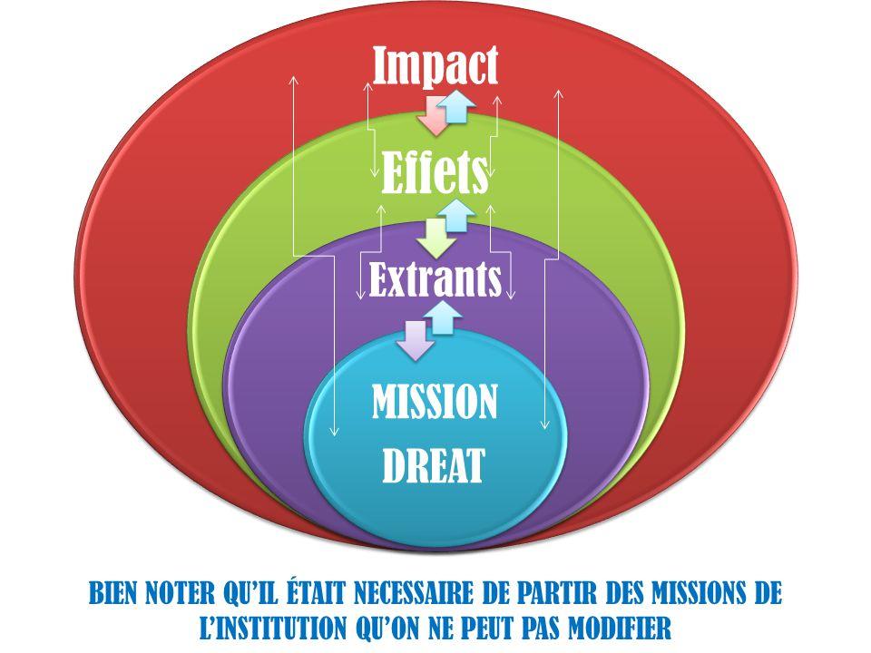 Impact Effets Extrants MISSION DREAT BIEN NOTER QUIL ÉTAIT NECESSAIRE DE PARTIR DES MISSIONS DE LINSTITUTION QUON NE PEUT PAS MODIFIER