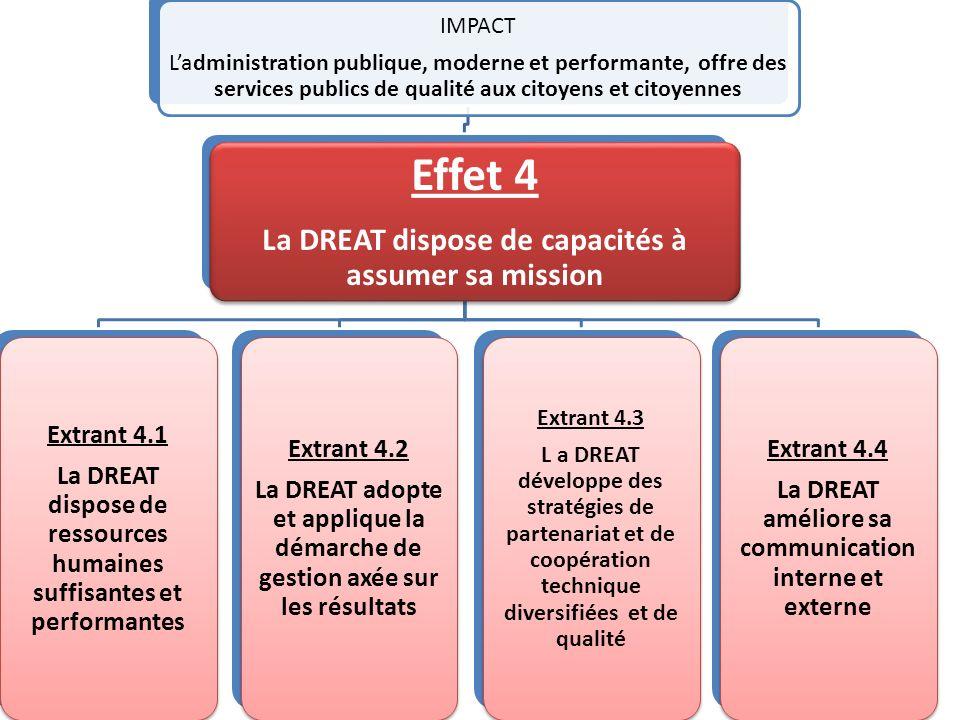 IMPACT Ladministration publique, moderne et performante, offre des services publics de qualité aux citoyens et citoyennes Effet 4 La DREAT dispose de capacités à assumer sa mission Extrant 4.1 La DREAT dispose de ressources humaines suffisantes et performantes Extrant 4.2 La DREAT adopte et applique la démarche de gestion axée sur les résultats Extrant 4.3 L a DREAT développe des stratégies de partenariat et de coopération technique diversifiées et de qualité Extrant 4.4 La DREAT améliore sa communication interne et externe