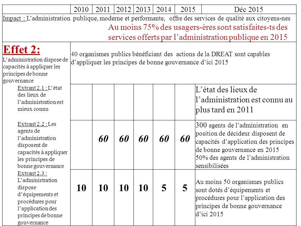 201020112012201320142015Déc 2015 Impact : Ladministration publique, moderne et performante, offre des services de qualité aux citoyens-nes Au moins 75% des usagers-ères sont satisfaites-ts des services offerts par ladministration publique en 2015 Effet 2: Ladministration dispose de capacités à appliquer les principes de bonne gouvernance 40 organismes publics bénéficiant des actions de la DREAT sont capables dappliquer les principes de bonne gouvernance dici 2015 Extrant 2.1 : Létat des lieux de ladministration est mieux connu Létat des lieux de ladministration est connu au plus tard en 2011 Extrant 2.2 : Les agents de ladministration disposent de capacités à appliquer les principes de bonne gouvernance 60 300 agents de ladministration en position de décideur disposent de capacités dapplication des principes de bonne gouvernance en 2015 50% des agents de ladministration sensibilisées Extrant 2.3 : Ladministration dispose déquipements et procédures pour lapplication des principes de bonne gouvernance 10 55 Au moins 50 organismes publics sont dotés déquipements et procédures pour lapplication des principes de bonne gouvernance dici 2015