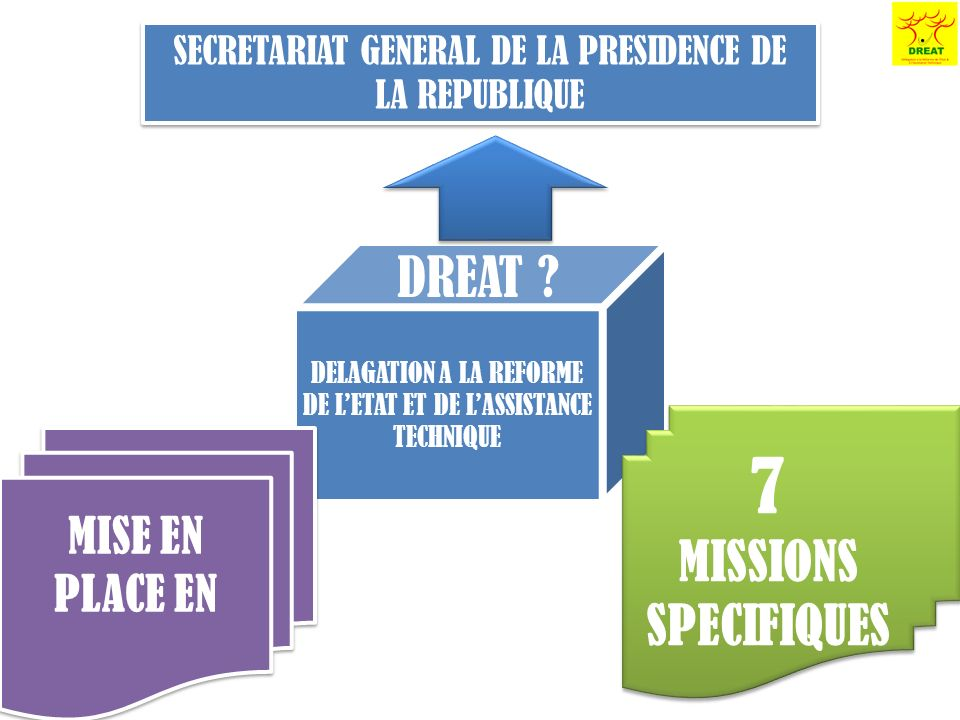 DELAGATION A LA REFORME DE LETAT ET DE LASSISTANCE TECHNIQUE DREAT ? SECRETARIAT GENERAL DE LA PRESIDENCE DE LA REPUBLIQUE 7 MISSIONS SPECIFIQUES 7 MI