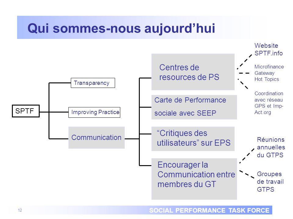SOCIAL PERFORMANCE TASK FORCE 12 SPTF Qui sommes-nous aujourdhui Communication Transparency Improving Practice Centres de resources de PS Encourager l