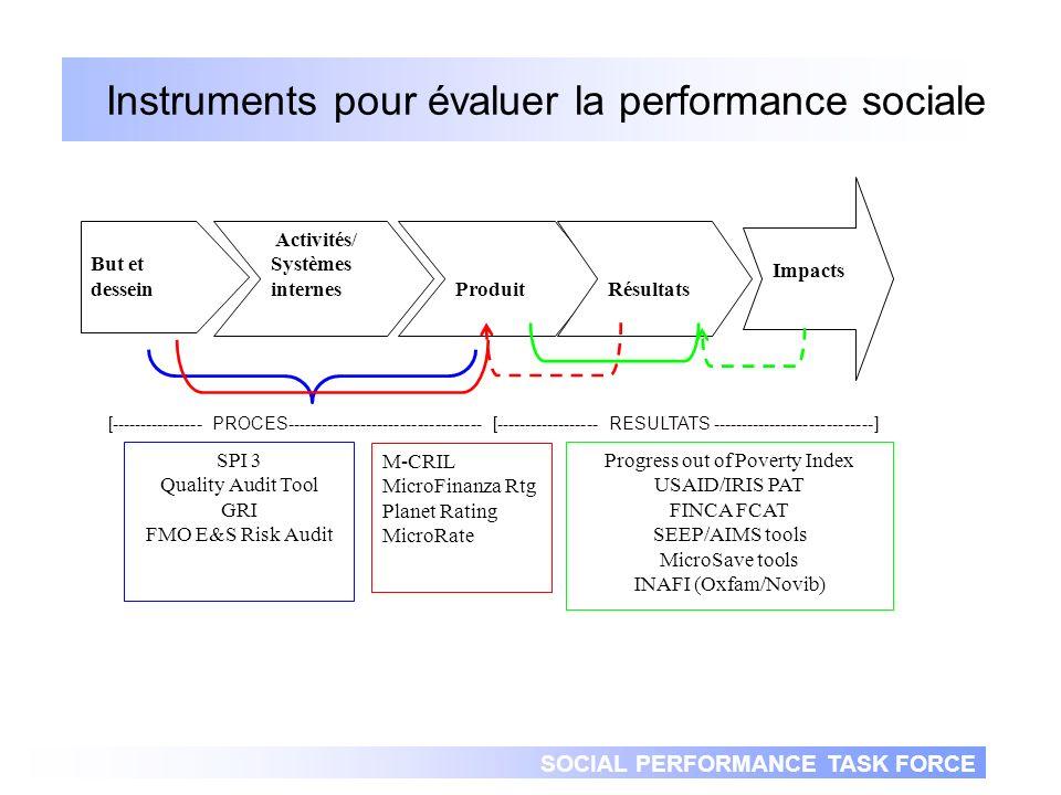 SOCIAL PERFORMANCE TASK FORCE Social Performance Indicators Framework Portée Q11- Portée géographique Q12- Portée vers les femmes Q13- Portée selon la méthodologie des prêts Q1–Mission et objectifs sociaux Q2- Governance Q3–Gamme de produits et services (financiers et non financiers) Q4–Formation de léquipe en performance sociale Q5–Evaluation de la performance de léquipe et incentives Q6–Recherche de marché sur clients Q7–Mesure de la retention des clients Q14–Evaluation de la pauvreté Q8– Responsabilité sociale envers les clients Q9-Coût des services aux clients Q10–Responsabilité sociale envers léquipe Q15 – Responsabilité sociale envers la communauté Q16–Responsabilité sociale envers lenvironnement But Stratégies et Systèmes Principes et Conformité Réussite des objectifs sociaux [---------------------------- PROCES------------------------------ - - -- ] [------------------------------- RESULTATS ----------------------------] Produit et résultats Q17-Produits Q18–Emploi (famille et embauche dans des entreprises supportées par les prêts) Q19–Enfants à lécole (filles/garcons) Q20–Clients pauvres et très pauvres Q21–Clients dans la pauvreté Q22–Clients en dehors la pauvreté But Activités/ Systèmes internes ProduitRésultats Impact Indicators Les IMF qui veulent ajourner leur profil sur MIX Market avec les indicateurs de performance sociale doivent rapporter de linformation sur les 13 indicateurs containus dans la Partie I du rapport (indicateurs en rouge)