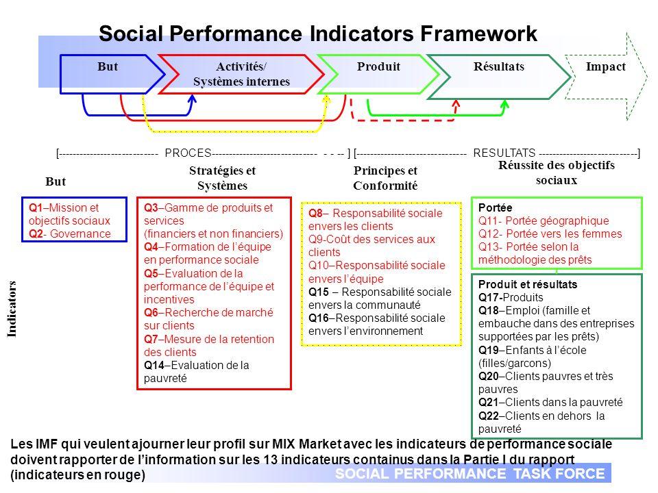 SOCIAL PERFORMANCE TASK FORCE 9 Groupe de Travail de Performance Sociale Qui sommes-nous aujourdhui Transparence Améliorer des pratiques Communication