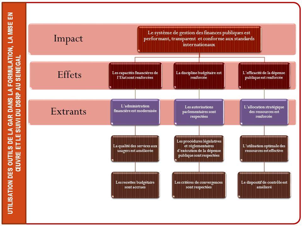 UTILISATION DES OUTILS DE LA GAR DANS LA FORMULATION, LA MISE EN ŒUVRE ET LE SUIVI DU DSRP AU SENEGAL Extrants Effets Impact Le système de gestion des