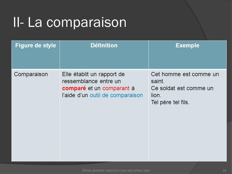 II- La comparaison Figure de styleDéfinitionExemple ComparaisonElle établit un rapport de ressemblance entre un comparé et un comparant à laide dun ou