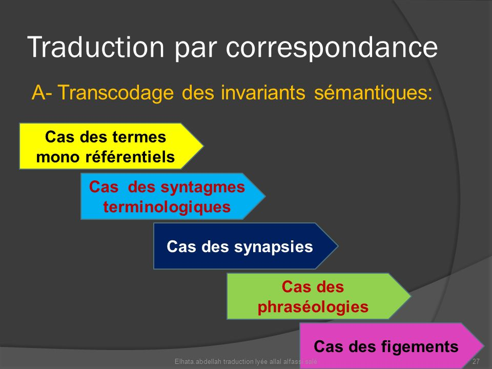 Traduction par correspondance A- Transcodage des invariants sémantiques: Cas des termes mono référentiels Cas des syntagmes terminologiques Cas des sy