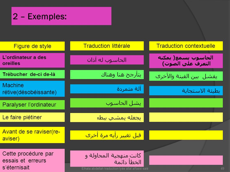 2 – Exemples: يتأرجح هنا وهناك الحاسوب يسمع ( يمكنه التعرف على الصوت ) Traduction littérale الحاسوب له آذان Traduction contextuelle Figure de style Pa
