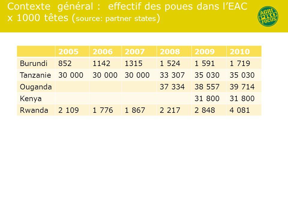 Contexte général : effectif des poues dans lEAC x 1000 têtes ( source: partner states ) 200520062007200820092010 Burundi852114213151 5241 5911 719 Tan