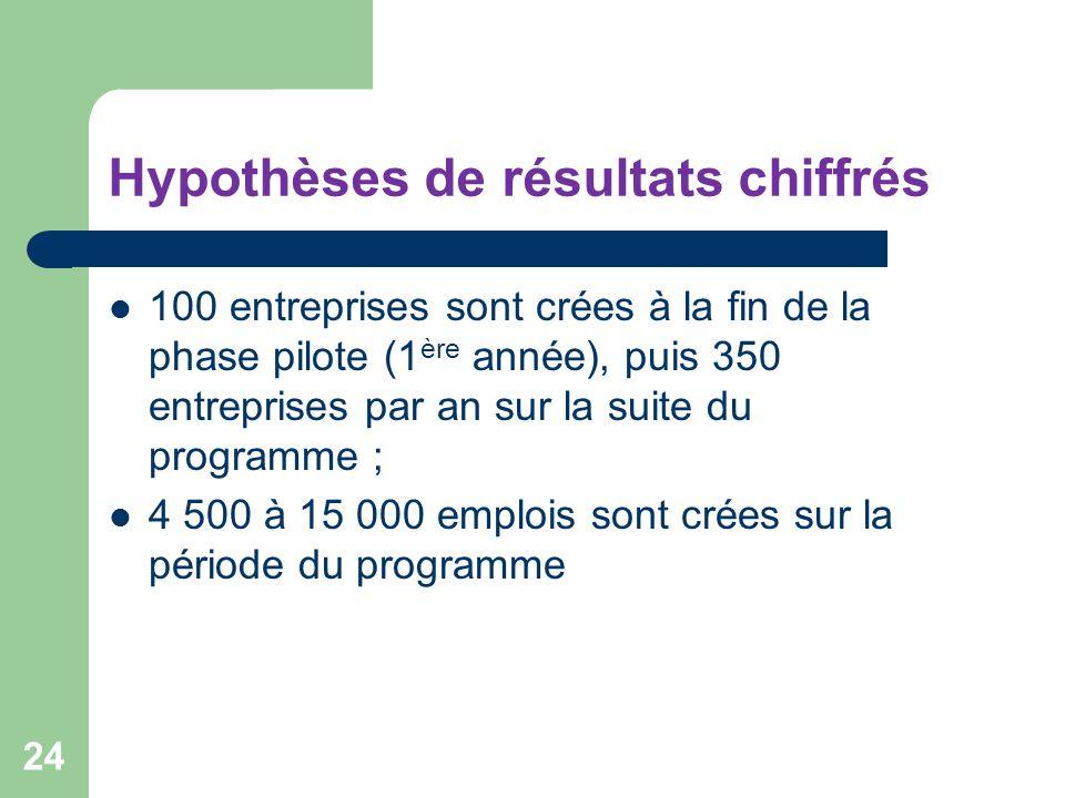 Hypothèses de résultats chiffrés 100 entreprises sont crées à la fin de la phase pilote (1 ère année), puis 350 entreprises par an sur la suite du pro