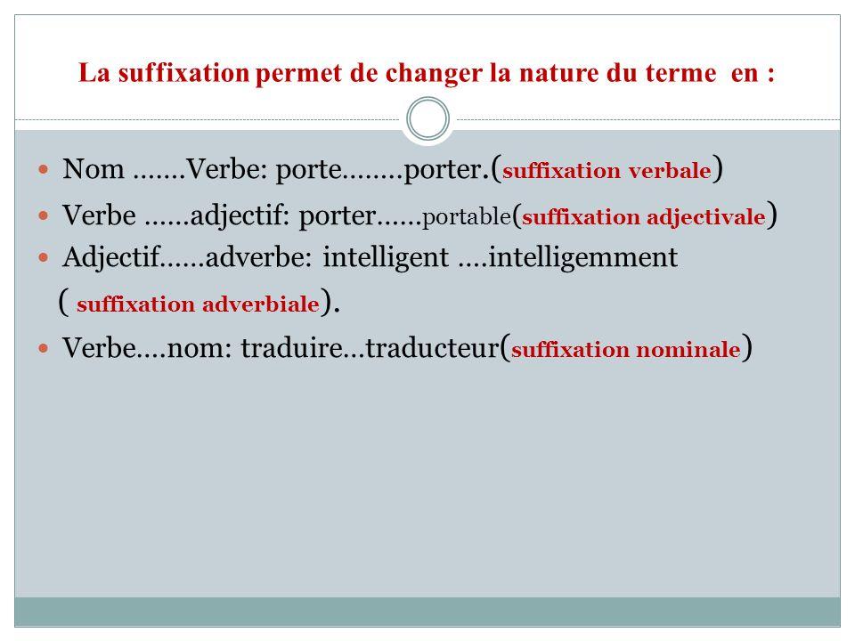 La suffixation permet de changer la nature du terme en : Nom …….Verbe: porte……..porter.( suffixation verbale ) Verbe ……adjectif: porter…… portable ( s