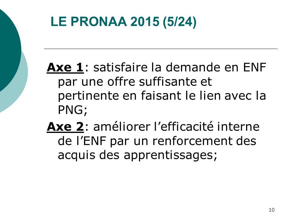 LE PRONAA 2015 (5/24) Axe 1: satisfaire la demande en ENF par une offre suffisante et pertinente en faisant le lien avec la PNG; Axe 2: améliorer leff