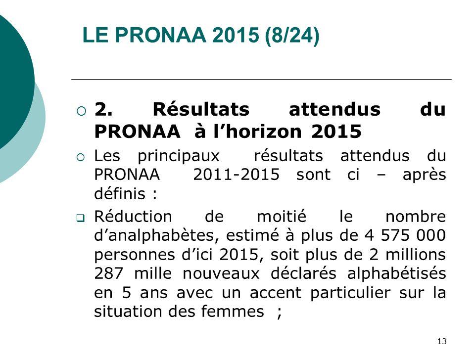 LE PRONAA 2015 (8/24) 2. Résultats attendus du PRONAA à lhorizon 2015 Les principaux résultats attendus du PRONAA 2011-2015 sont ci – après définis :