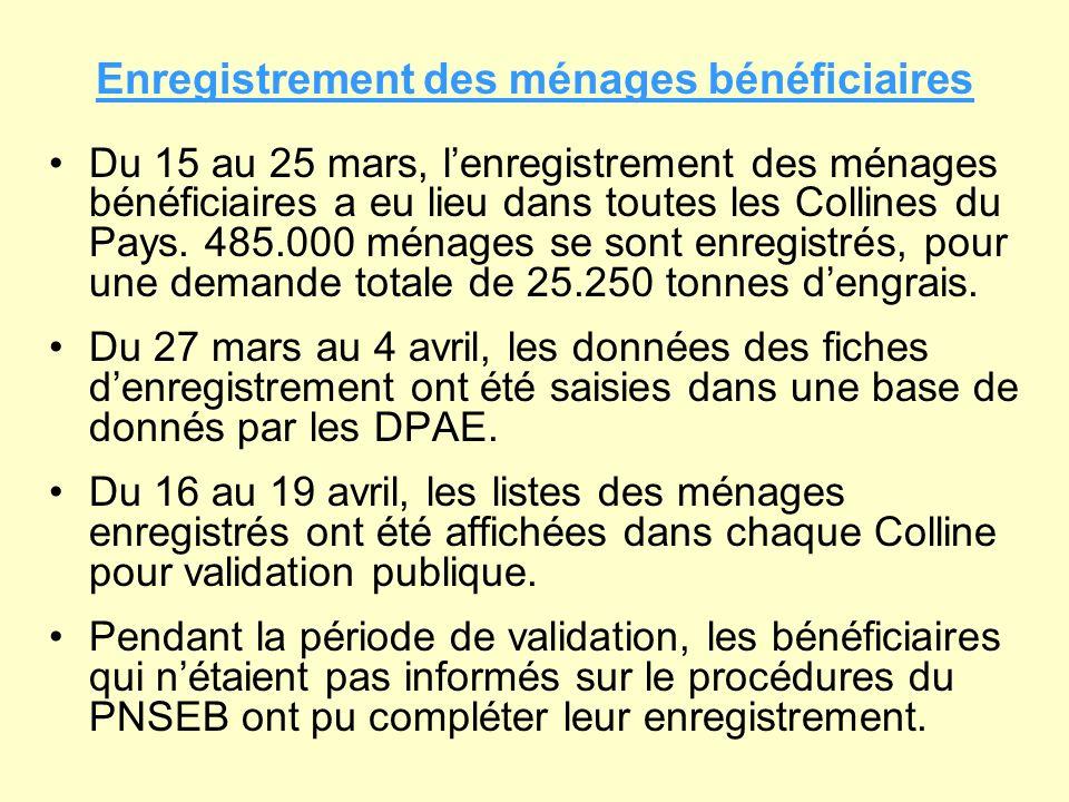 Mise en place du système financier pour limportation et la distribution des engrais Du 8 au 24 avril, le MINAGRIE a négocié le contrat avec la société de bons dachat Edenred.