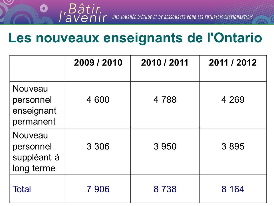 Les nouveaux enseignants de l Ontario 2009 / 20102010 / 20112011 / 2012 Nouveau personnel enseignant permanent 4 6004 7884 269 Nouveau personnel suppléant à long terme 3 3063 9503 895 Total7 9068 7388 164