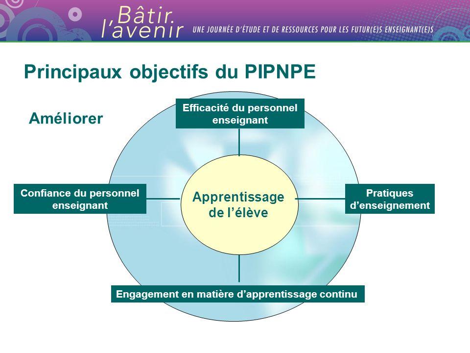 Apprentissage de lélève Confiance du personnel enseignant Efficacité du personnel enseignant Pratiques denseignement Engagement en matière dapprentissage continu Principaux objectifs du PIPNPE Améliorer