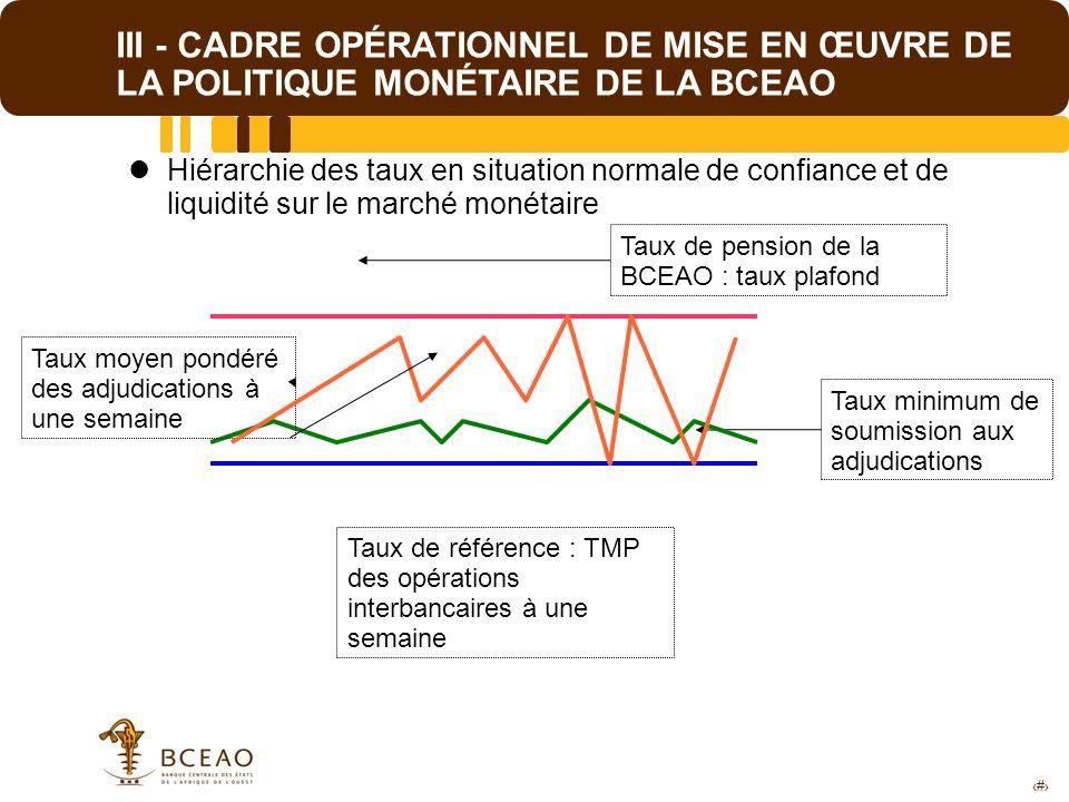 11 III - CADRE OPÉRATIONNEL DE MISE EN ŒUVRE DE LA POLITIQUE MONÉTAIRE DE LA BCEAO Hiérarchie des taux en situation normale de confiance et de liquidi