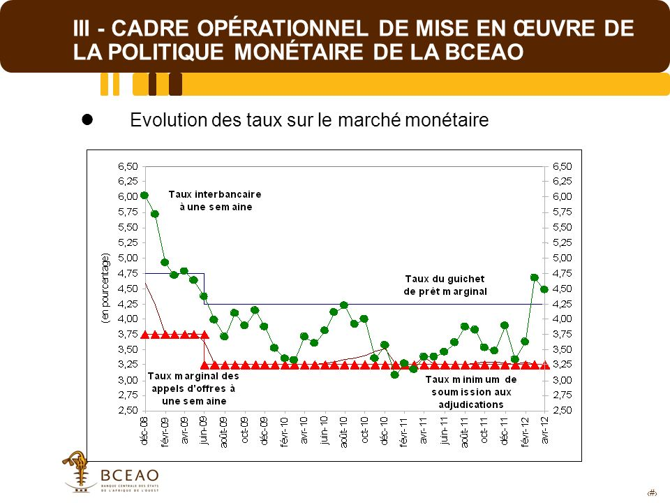 12 III - CADRE OPÉRATIONNEL DE MISE EN ŒUVRE DE LA POLITIQUE MONÉTAIRE DE LA BCEAO Evolution des taux sur le marché monétaire
