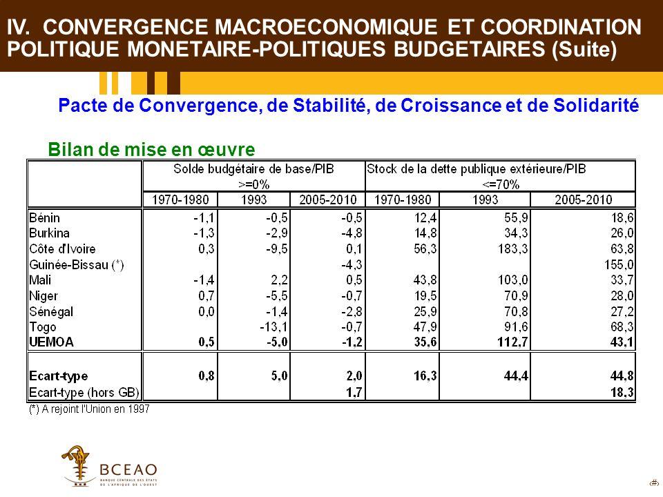 18 Pacte de Convergence, de Stabilité, de Croissance et de Solidarité Bilan de mise en œuvre IV. CONVERGENCE MACROECONOMIQUE ET COORDINATION POLITIQUE