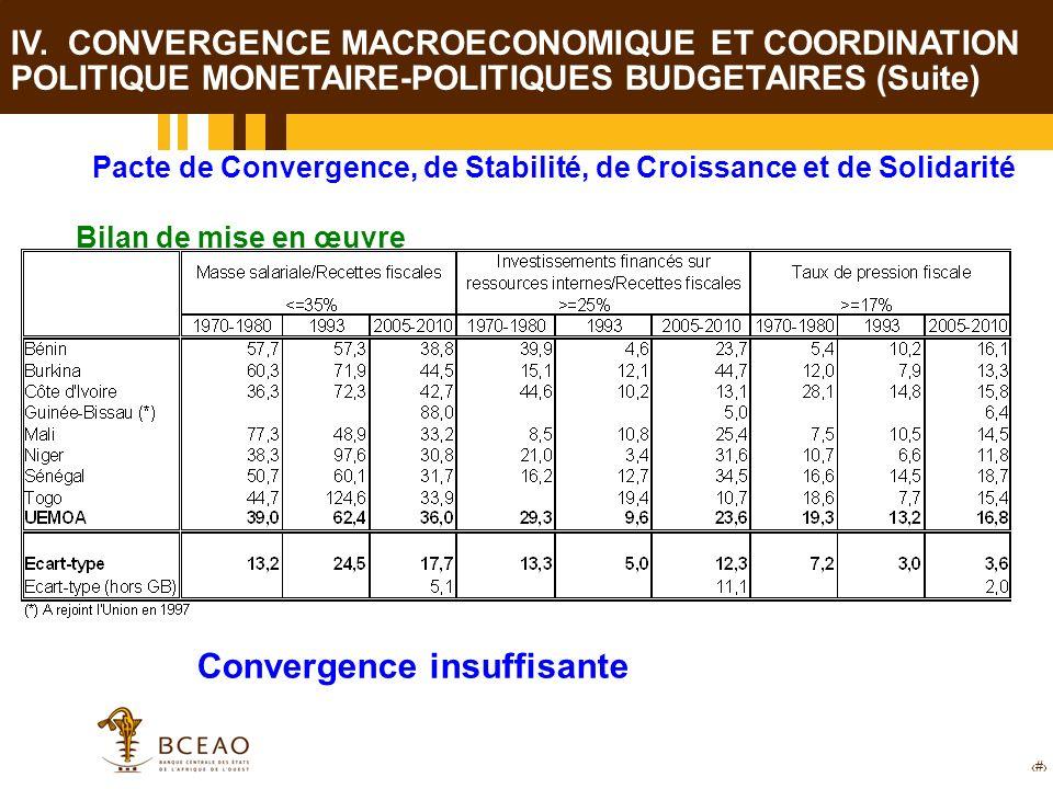 20 Pacte de Convergence, de Stabilité, de Croissance et de Solidarité Bilan de mise en œuvre Convergence insuffisante IV. CONVERGENCE MACROECONOMIQUE