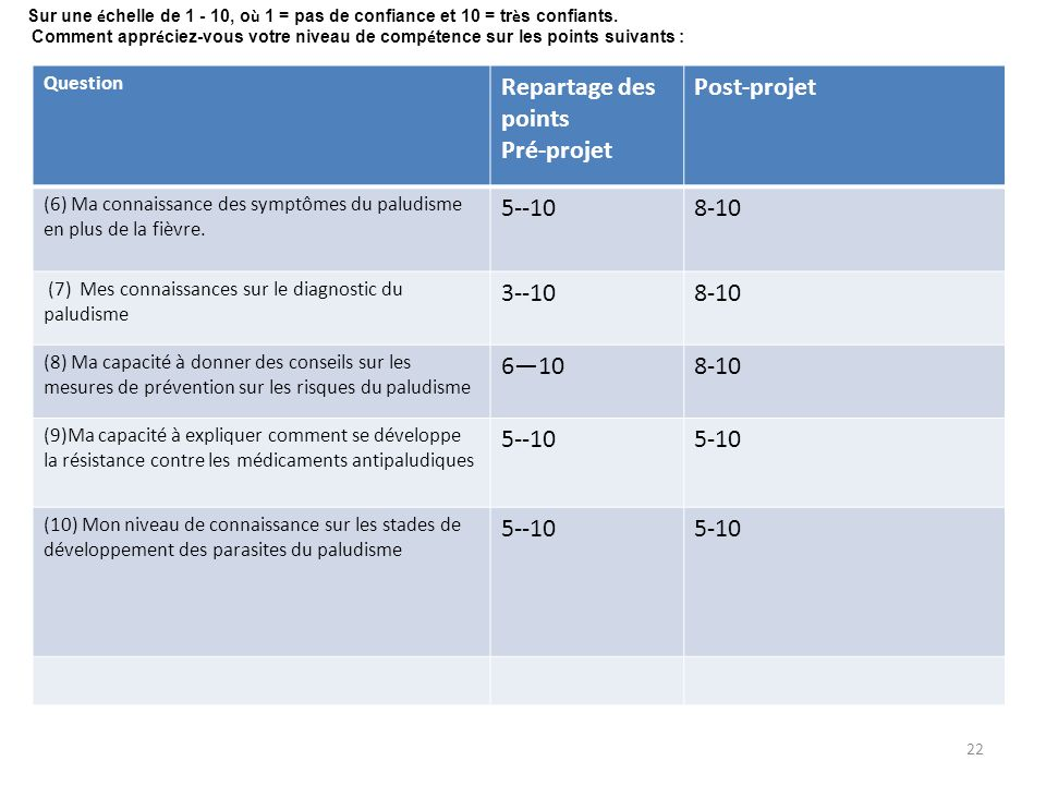Question Repartage des points Pré-projet Post-projet (6) Ma connaissance des symptômes du paludisme en plus de la fièvre. 5--108-10 (7) Mes connaissan