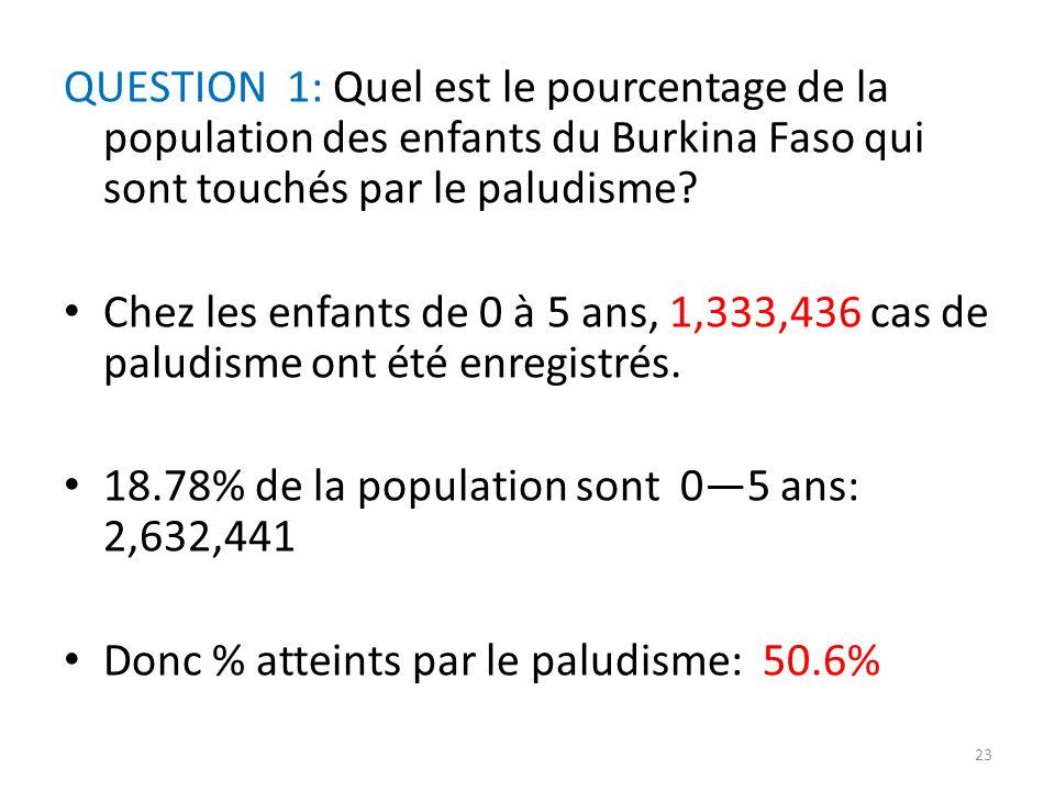 QUESTION 1: Quel est le pourcentage de la population des enfants du Burkina Faso qui sont touchés par le paludisme? Chez les enfants de 0 à 5 ans, 1,3