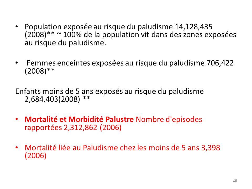 Population exposée au risque du paludisme 14,128,435 (2008)** ~ 100% de la population vit dans des zones exposées au risque du paludisme. Femmes encei