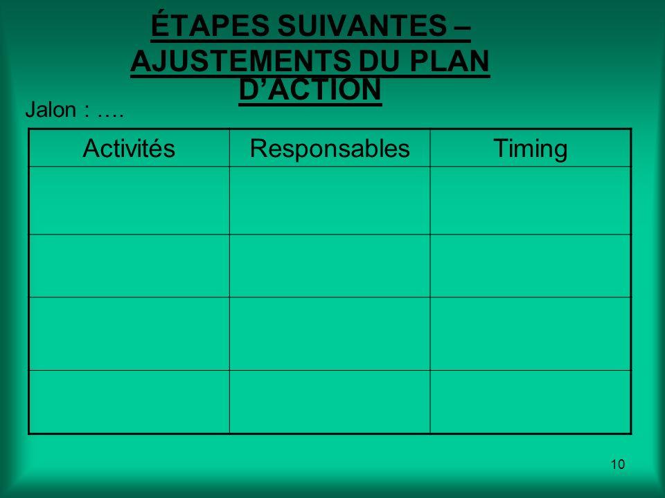 10 ÉTAPES SUIVANTES – AJUSTEMENTS DU PLAN DACTION ActivitésResponsablesTiming Jalon : ….