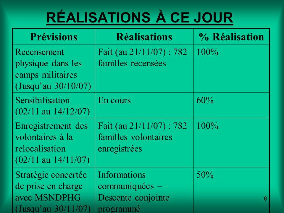 6 RÉALISATIONS À CE JOUR PrévisionsRéalisations% Réalisation Recensement physique dans les camps militaires (Jusquau 30/10/07) Fait (au 21/11/07) : 782 familles recensées 100% Sensibilisation (02/11 au 14/12/07) En cours60% Enregistrement des volontaires à la relocalisation (02/11 au 14/11/07) Fait (au 21/11/07) : 782 familles volontaires enregistrées 100% Stratégie concertée de prise en charge avec MSNDPHG (Jusquau 30/11/07) Informations communiquées – Descente conjointe programmé 50%