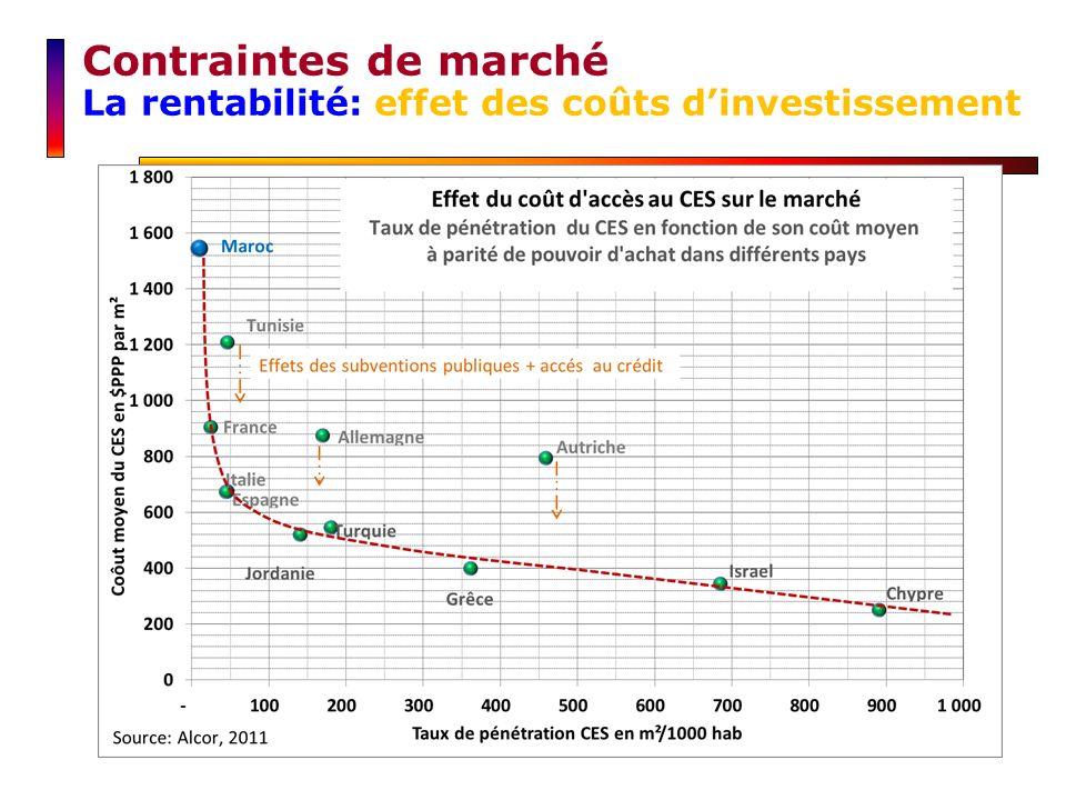 Contraintes de marché La rentabilité: effet des coûts dinvestissement