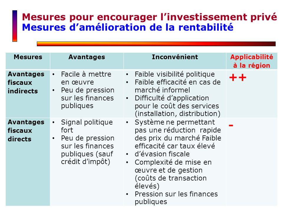 MesuresAvantagesInconvénient Applicabilité à la région Avantages fiscaux indirects Facile à mettre en œuvre Peu de pression sur les finances publiques
